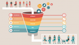 Funnel marketing, la strategia ad imbuto per acquisire nuovi clienti - Wikiamo Blog